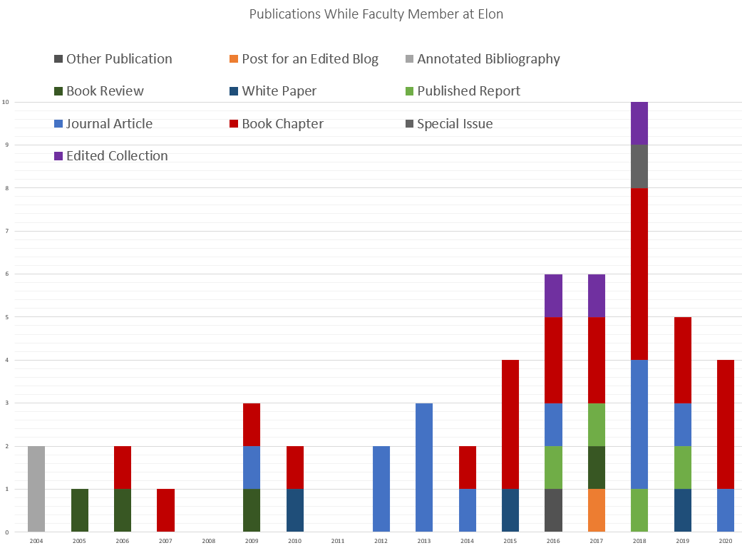 stacked chart showing publications over time with two dips